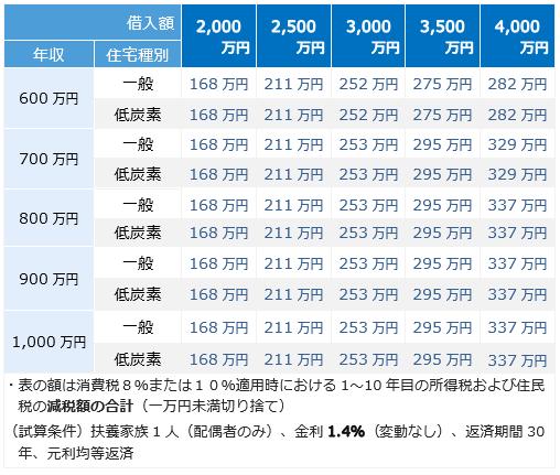 低炭素住宅 年収・借入額別、減税総額比較表(借入額~4,000万円)