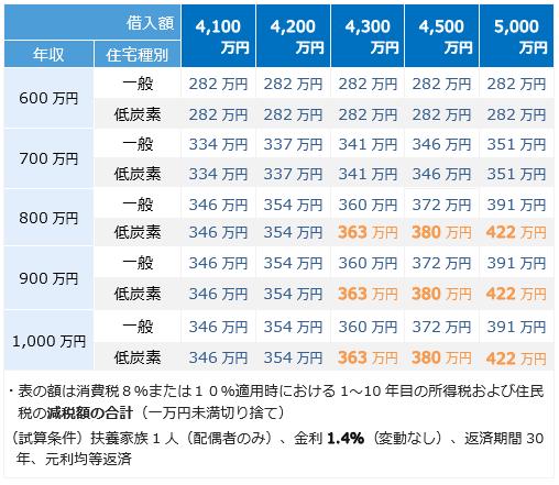 低炭素住宅 年収・借入額別、減税総額比較表(借入額4,100万円~)