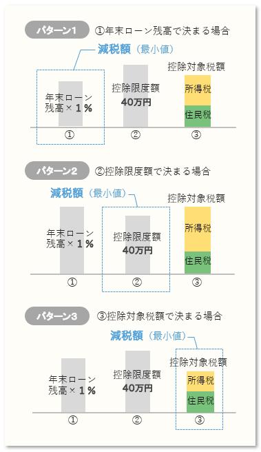 各年の減税額の決定パターン