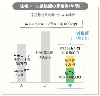住宅ローン減税額の算定例(年間)③控除対象税額で決まる場合