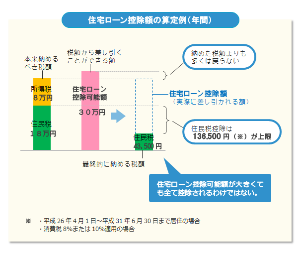 住宅ローン控除額の算定例(年間)