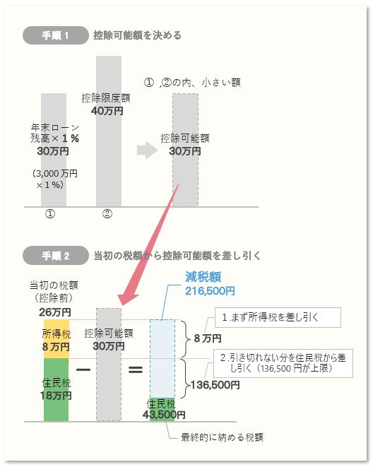 住宅ローン減税額の算定手順 詳細(年間)