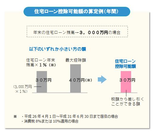 住宅ローン控除可能額の算定例(年間)