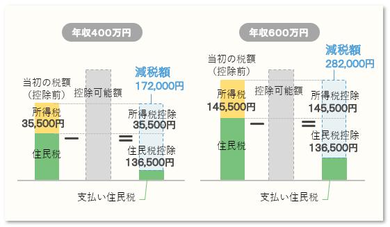 所得の違いによる控除額の差