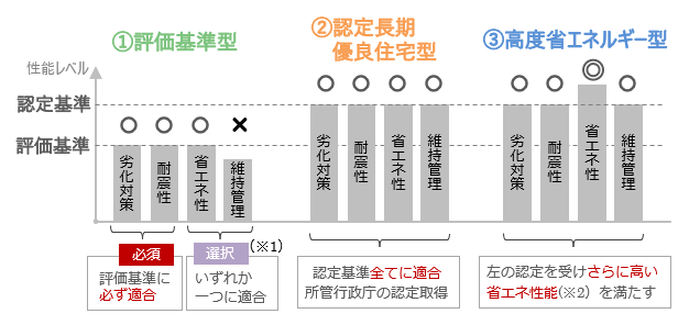 リフォーム後において各補助タイプごとに満たすべき性能基準のイメージ(戸建住宅の場合)