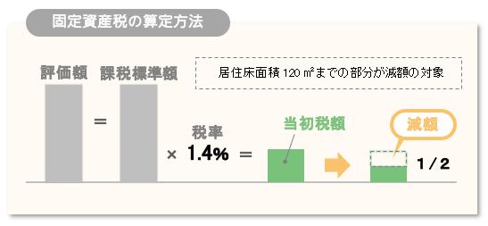住宅の固定資産税の課税・減額のイメージ
