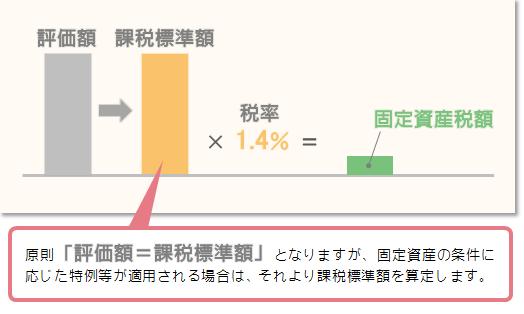 固定資産税の算定イメージ(土地・家屋)