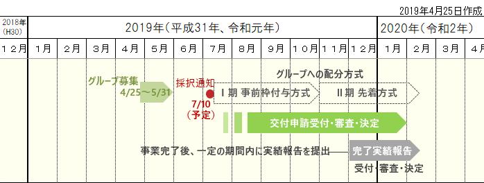 平成31年度地域型住宅グリーン化事業スケジュール
