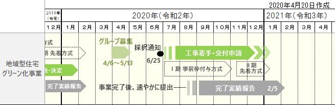 令和2年度地域型住宅グリーン化事業スケジュール