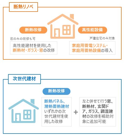 断熱リノベ、次世代建材の補助対象工事