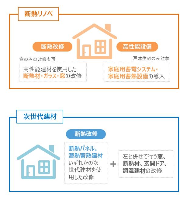 断熱リノベ、次世代建材の補助対象工事のイメージ