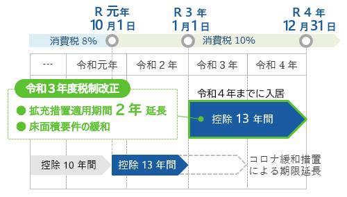 住宅ローン減税の拡充措置(3年延長)が令和4年まで2年延長