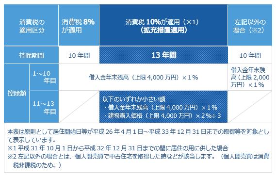 住宅ローン減税(住宅借入金等特別控除)(一般住宅)の制度概要