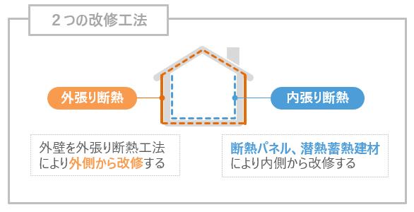 2つの改修工法:外張り断熱、内張り断熱