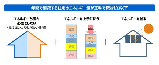 年間で消費する住宅のエネルギー量が正味で概ねゼロ以下となる住宅