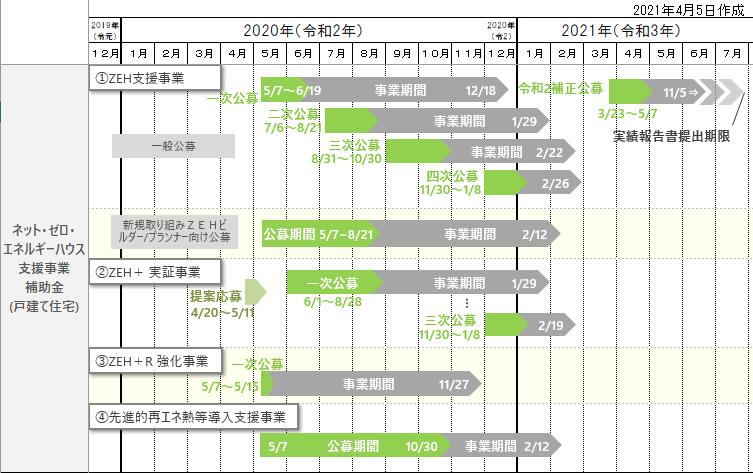 2020~2021ZEH補助金全体スケジュール