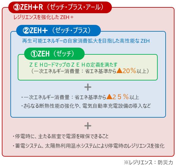 ZEH、ZEH+、ZEH+Rの各性能要件の包含関係