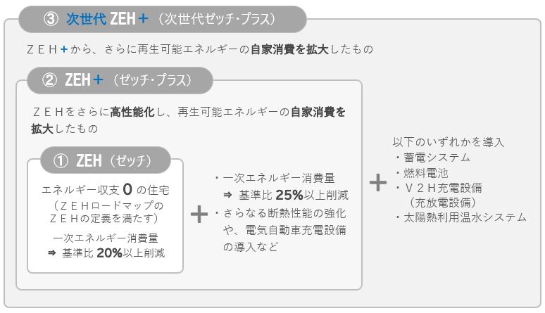 ZEH、ZEH+、次世代ZEH+の各性能要件の比較イメージ